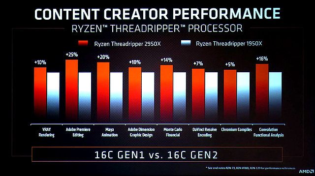 AMD Ryzen Threadripper 2950X vs. 1950X