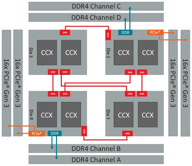 AMD Ryzen Threadripper 2970WX & 2990WX Speicherzugriff