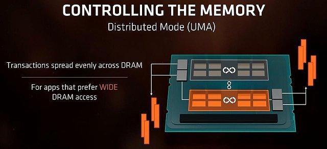 "AMD Ryzen Threadripper ""UMA-Modus"""