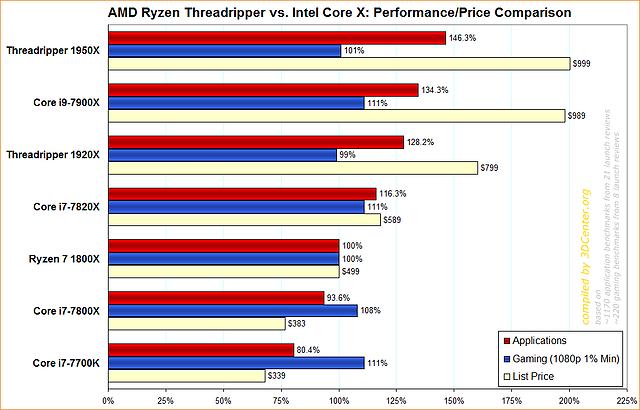 AMD Ryzen Threadripper vs. Intel Core X: Performance/Price Comparison