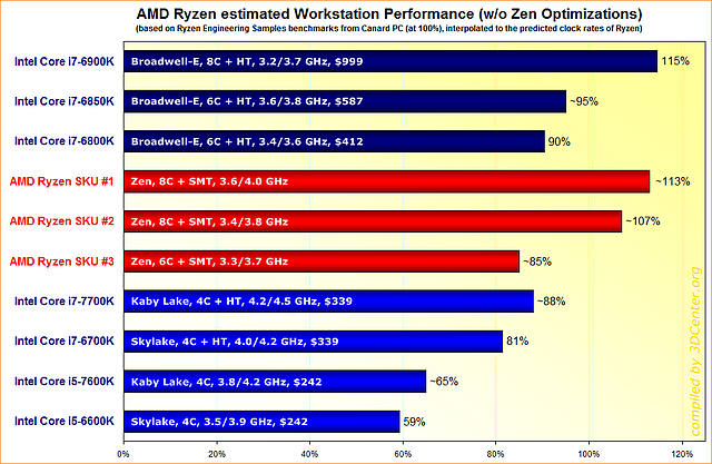 AMD Ryzen estimated Workstation Performance