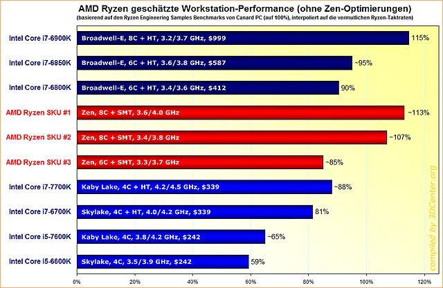 AMD Ryzen geschätzte Workstation-Performance