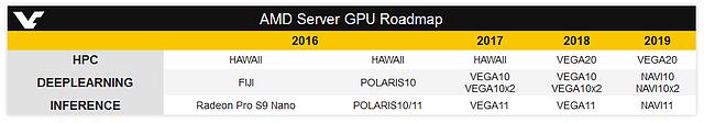 AMD Server-GPU Roadmap 2016-2019