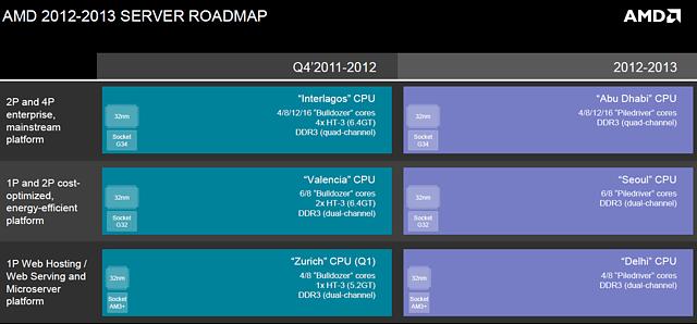 AMD Server-Prozessoren Roadmap 2011-2013
