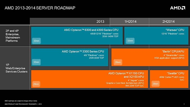 AMD Server-Prozessoren Roadmap 2013-2014