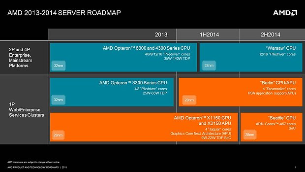 AMD Server-Prozessoren Roadmap 2013-2014