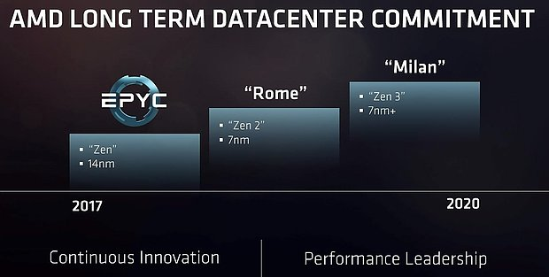 AMD Server-Prozessoren Roadmap 2017-2020