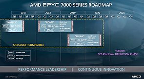 AMD Server-Prozessoren Roadmap 2017-2021