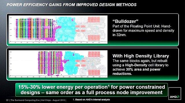 AMDs Steamroller-Präsentation (Slide 22)