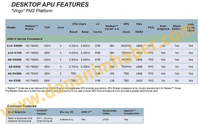 AMD Trinity Desktop-Portfolio