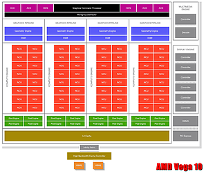 AMD Vega 10 Block-Diagramm