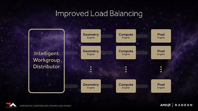 AMD Vega Architecture Preview (Slide 25)
