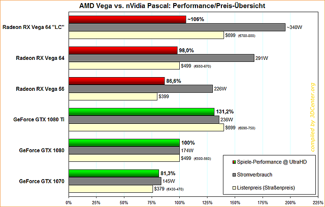 AMD Vega vs. nVidia Pascal: Performance/Preis-Übersicht