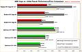AMD Vega vs. nVidia Pascal Performance/Price Comparison