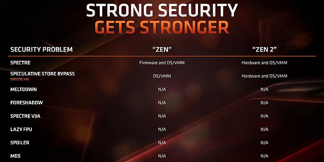AMD Zen 2: Sicherheit gegenüber CPU-Sicherheitslücken Meltdown, Spectre, Foreshadow & MDS