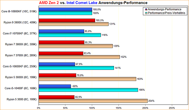 AMD Zen 2 vs. Intel Comet Lake Anwendungs-Performance