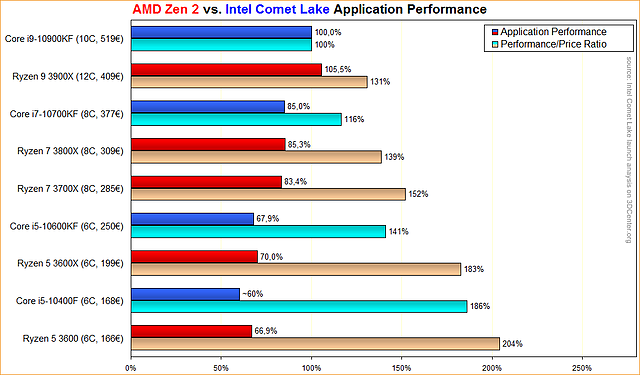 AMD Zen 2 vs. Intel Comet Lake Application Performance