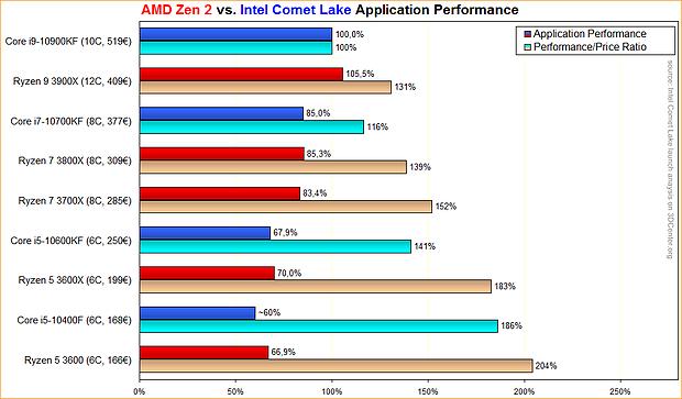 AMD Zen 2 vs. Intel Comet Lake Application Performance