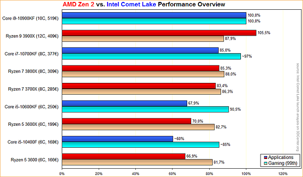 AMD Zen 2 vs. Intel Comet Lake Performance Overview