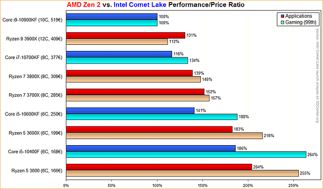 AMD Zen 2 vs. Intel Comet Lake Performance/Price Ratio