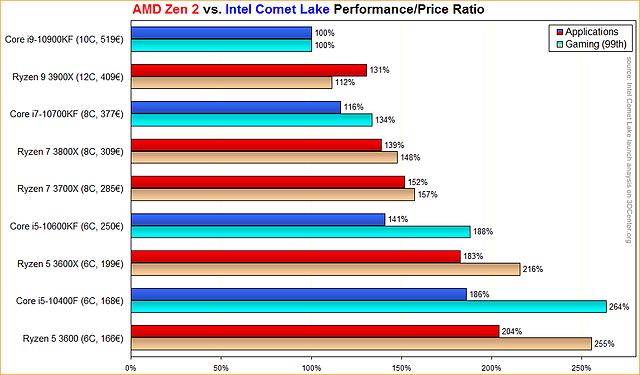 AMD Zen 2 vs. Intel Comet Lake Performance/Price Ratio