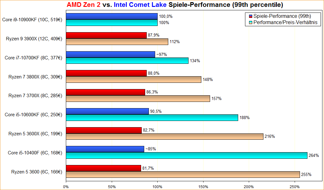 AMD Zen 2 vs. Intel Comet Lake Spiele-Performance (99th percentile)