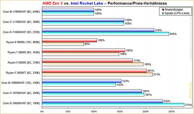 AMD Zen 3 vs. Intel Rocket Lake Performance/Preis-Verhältnisse