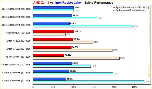 AMD Zen 3 vs. Intel Rocket Lake Spiele-Performance