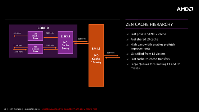 "AMDs ""Zen"" HotChips-Präsentation (Slide 13)"