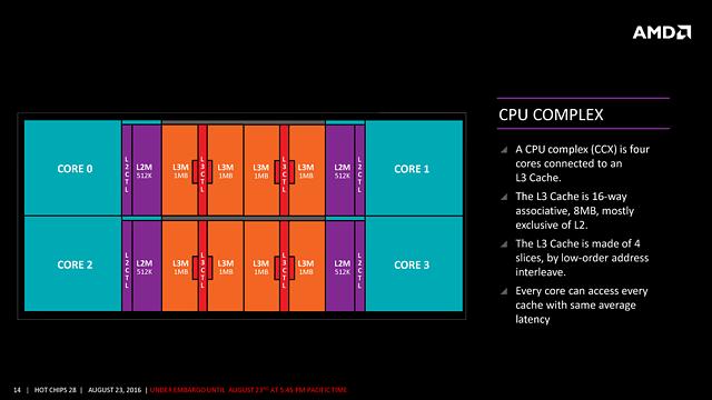 "AMDs ""Zen"" HotChips-Präsentation (Slide 14)"