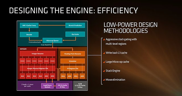AMDs Zen-Präsentation (Slide 6)