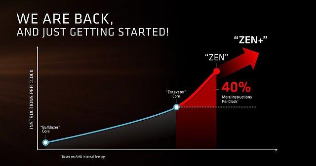 AMDs Zen-Präsentation (Slide 8)