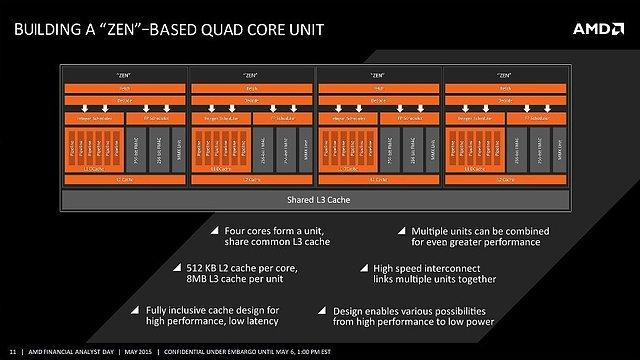AMD Zen QuadCore-Unit