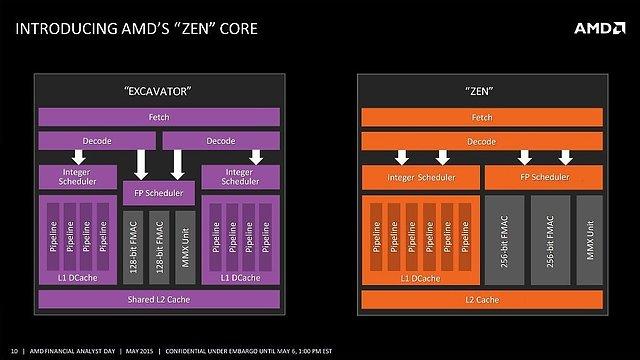 AMD Zen Rechenkern