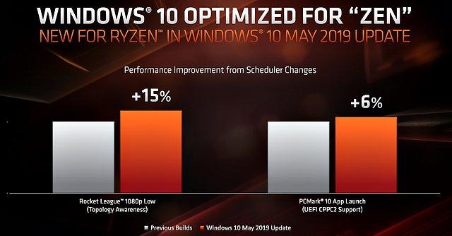 AMD Beispiel-Benchmarks zum Fortschritt des Windows-Schedulers für Zen-basierte Prozessoren