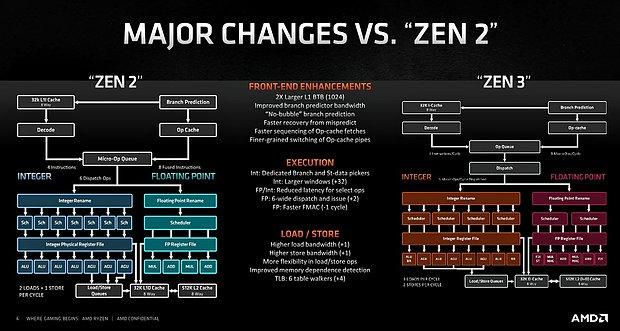 AMD Zen 2 vs. Zen 3 Verbesserungen