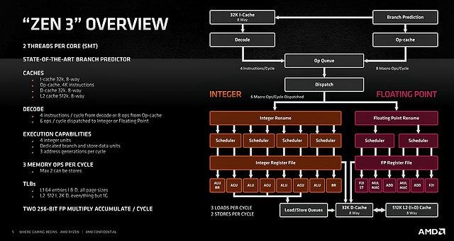 AMD Zen 3 Übersicht