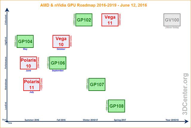 AMD & nVidia GPU-Roadmap 2016-2019 (12. Juni 2016)