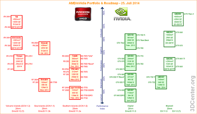 AMD/nVidia Grafikchip/Grafikkarten-Portfolio & Roadmap - 25. Juli 2014