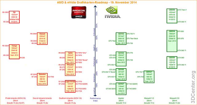 AMD & nVidia Grafikkarten-Roadmap - 19. November 2014