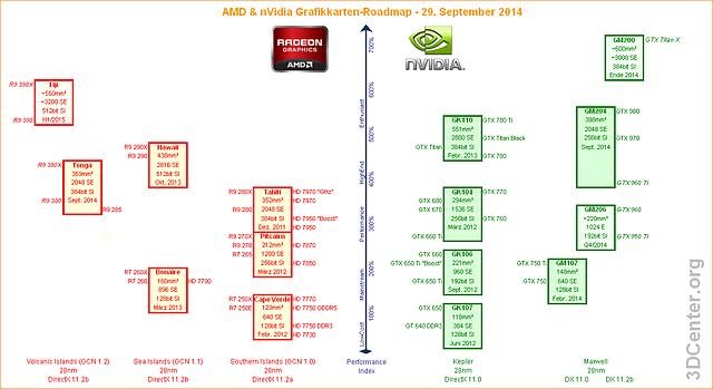 AMD & nVidia Grafikkarten-Roadmap – 29. September 2014