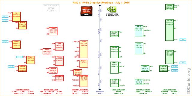 AMD & nVidia Portfolio & Grafikkarten-Roadmap – 1. Juli 2015