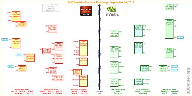 AMD & nVidia Portfolio & Grafikkarten-Roadmap – 30. September 2015