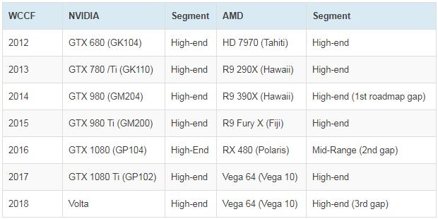 AMD & nVidia HighEnd-Neuvorstellungen 2012-2018