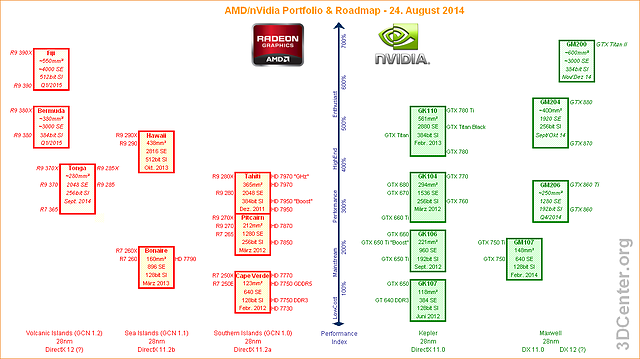 AMD/nVidia Grafikchip/-Grafikkarten-Portfolio & Roadmap - 24. August 2014