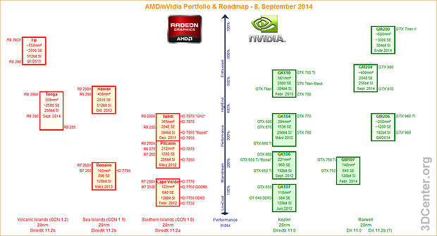 AMD/nVidia Grafikchip/Grafikkarten Portfolio & Roadmap – 8. September 2014
