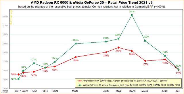 AMD Radeon RX 6000 & nVidia GeForce 30 – Straßenpreis-Preisentwicklung 2021 v3