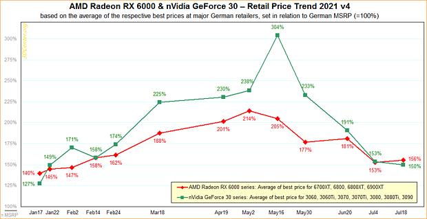 AMD Radeon RX 6000 & nVidia GeForce 30 – Straßenpreis-Preisentwicklung 2021 v4