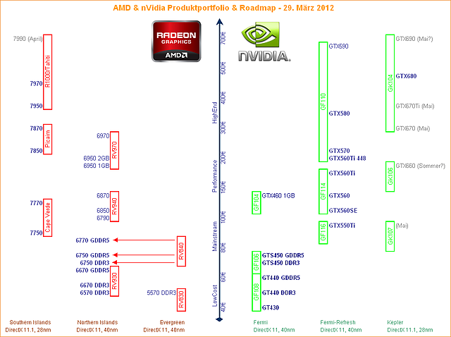 AMD & nVidia Produktportfolio & Roadmap - 29. März 2012