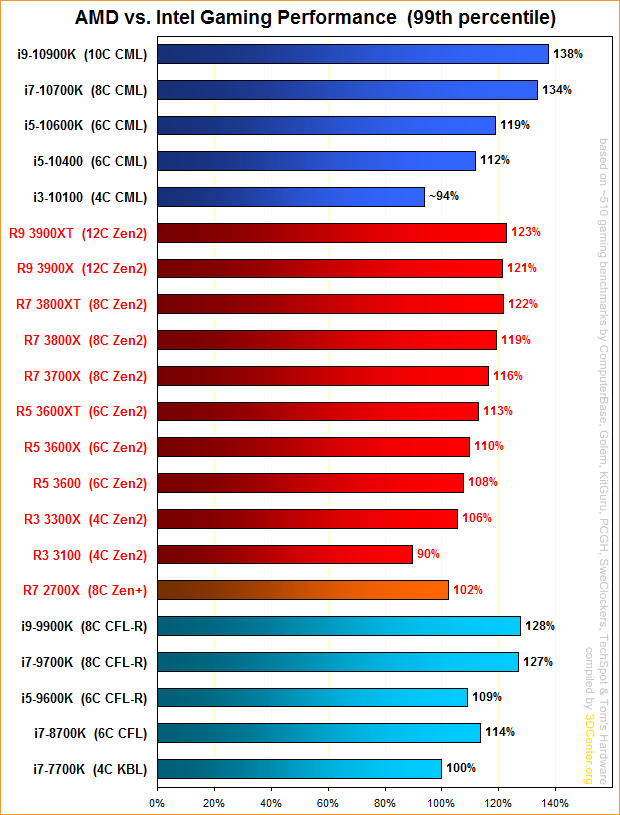 AMD vs. Intel Gaming Performance (99th percentile)